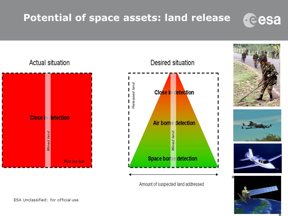 Potential of space assets: land release
