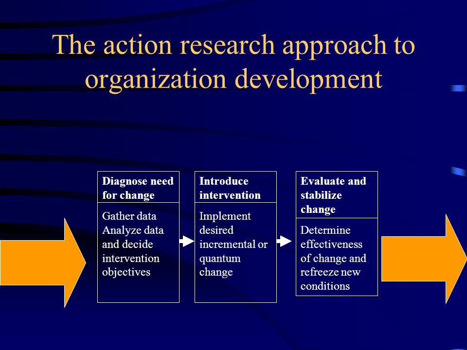 The action research approach to organization development
