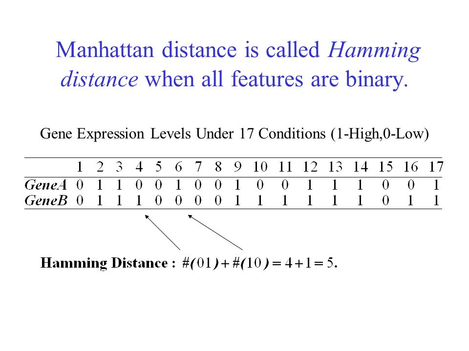 Manhattan distance is called Hamming distance when all features are binary.
