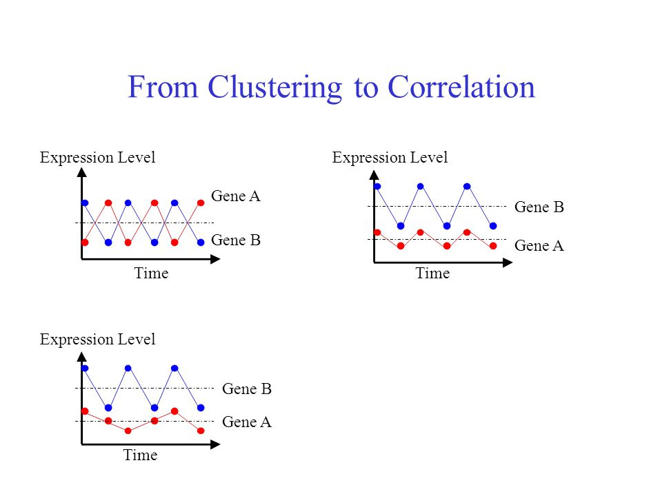 From Clustering to Correlation
