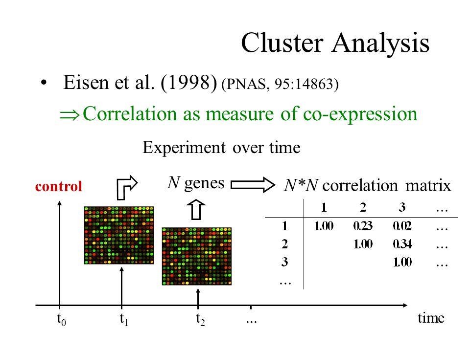basic gene expression data analysis clustering ppt. Black Bedroom Furniture Sets. Home Design Ideas