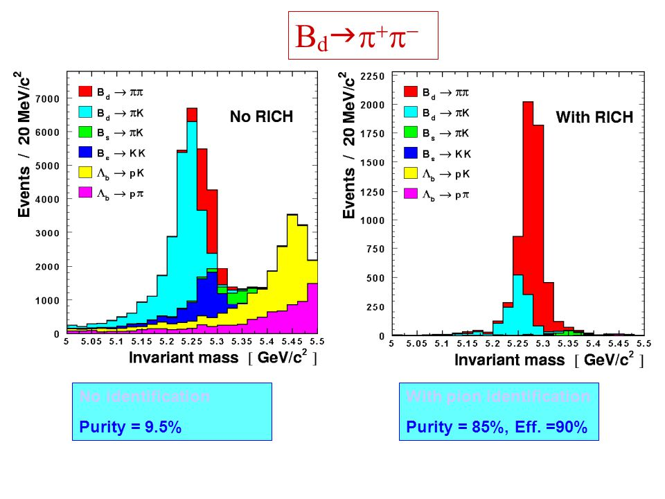Bdgp+p- No identification Purity = 9.5% With pion identification