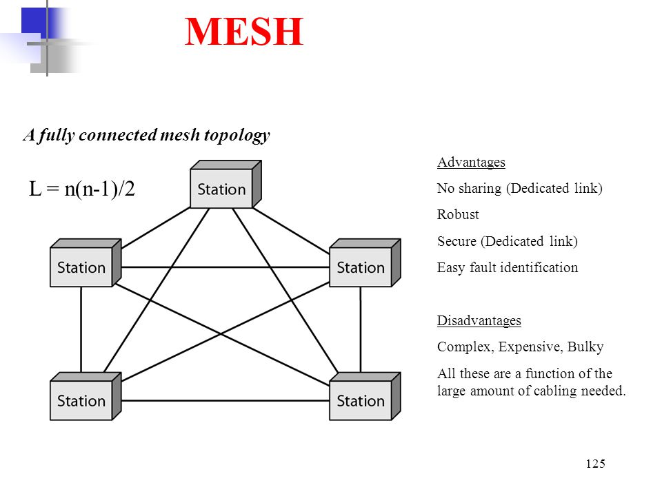 MESH L = n(n-1)/2 A fully connected mesh topology Advantages