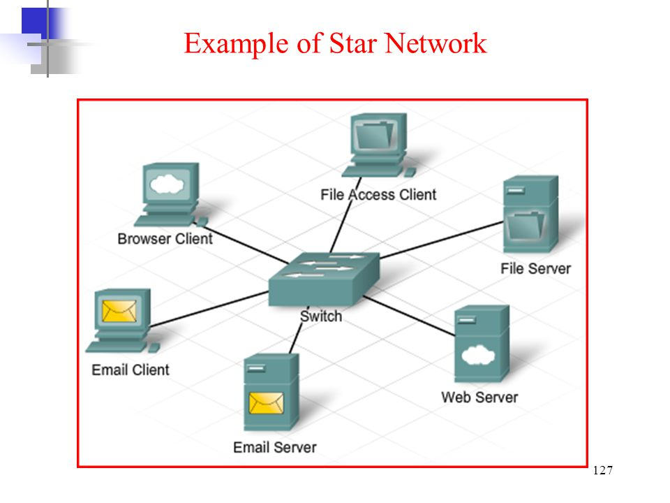 Example of Star Network
