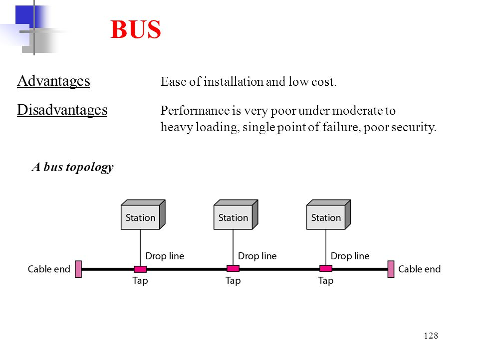 BUS Advantages Ease of installation and low cost.