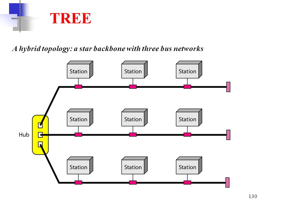 TREE A hybrid topology: a star backbone with three bus networks