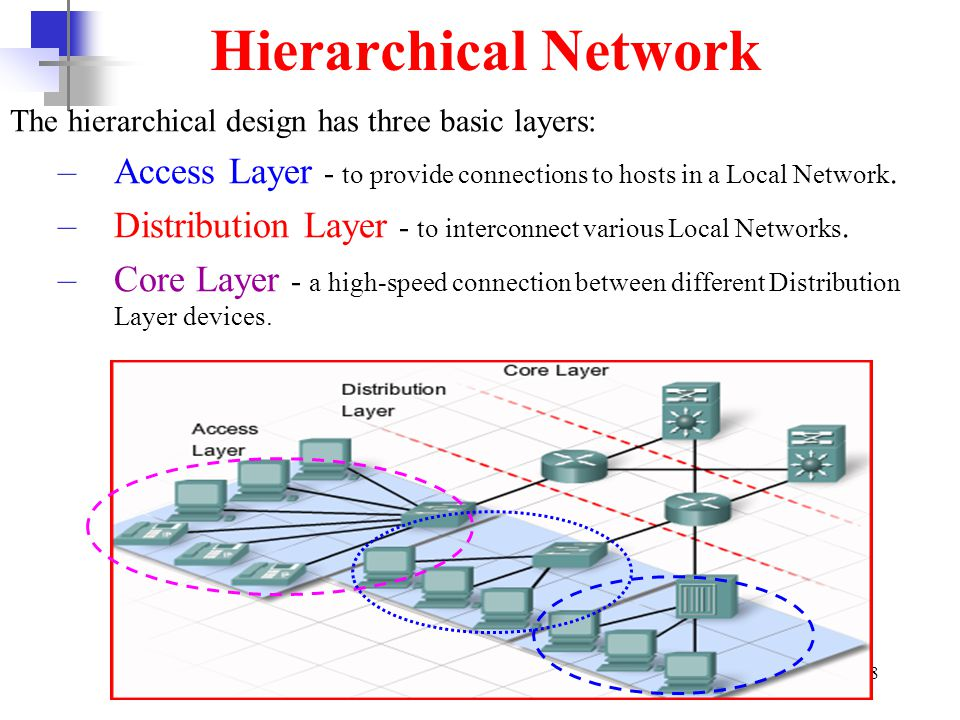 Hierarchical Network The hierarchical design has three basic layers: Access Layer - to provide connections to hosts in a Local Network.