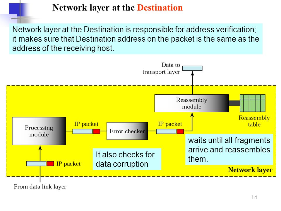 Network layer at the Destination