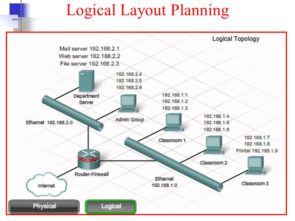 Logical Layout Planning