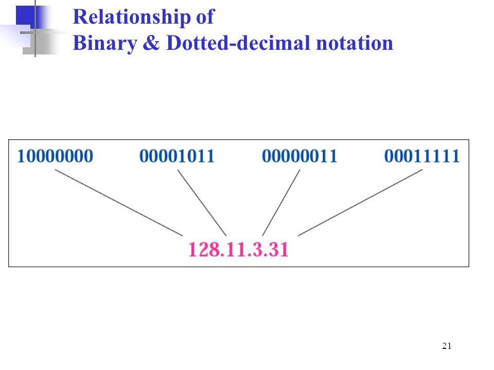 Relationship of Binary & Dotted-decimal notation