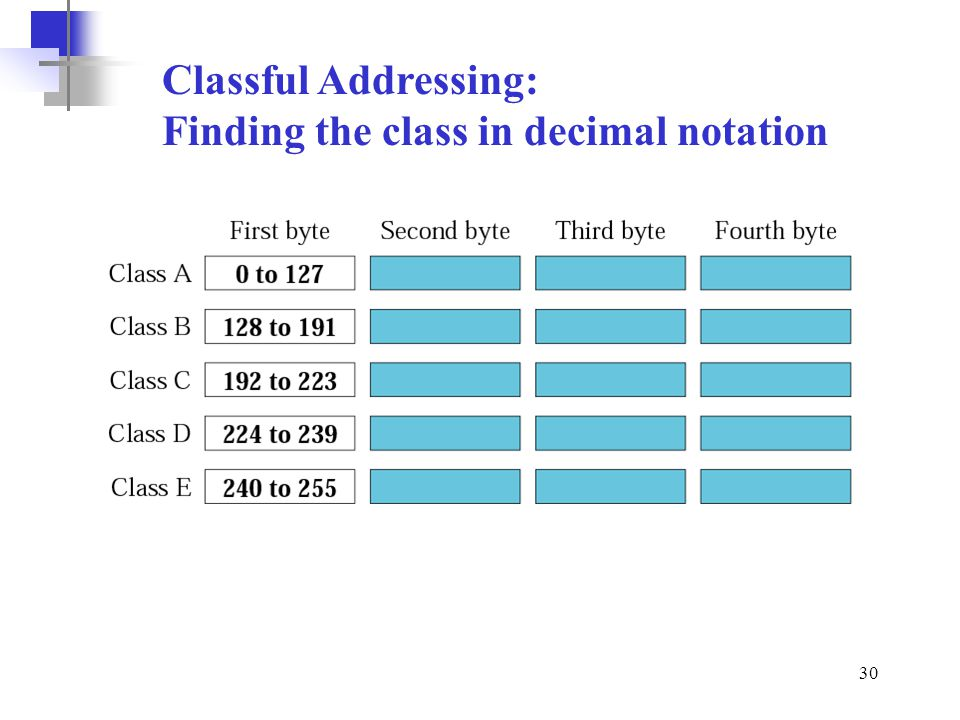 Classful Addressing: Finding the class in decimal notation