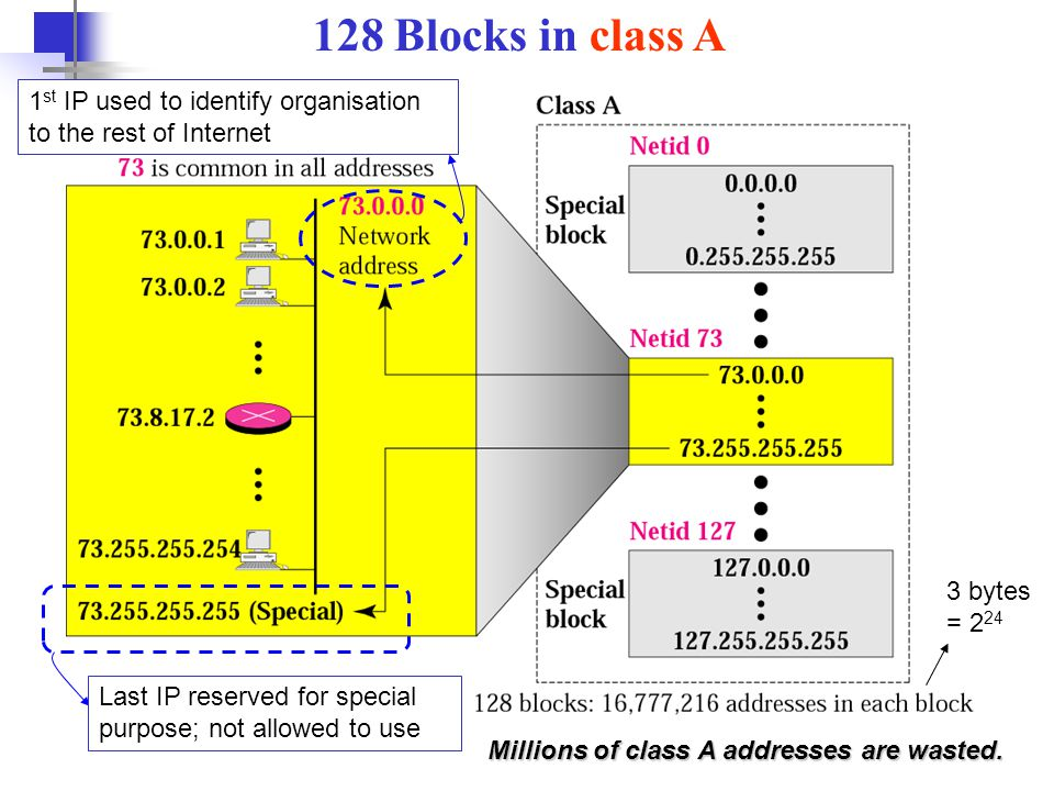 128 Blocks in class A 1st IP used to identify organisation to the rest of Internet. 3 bytes = 224.