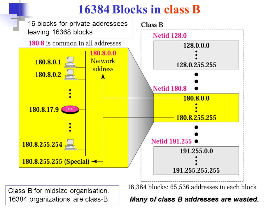 16384 Blocks in class B 16 blocks for private addressees leaving 16368 blocks. Class B for midsize organisation. 16384 organizations are class-B.