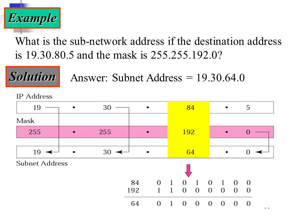 Example What is the sub-network address if the destination address is 19.30.80.5 and the mask is 255.255.192.0