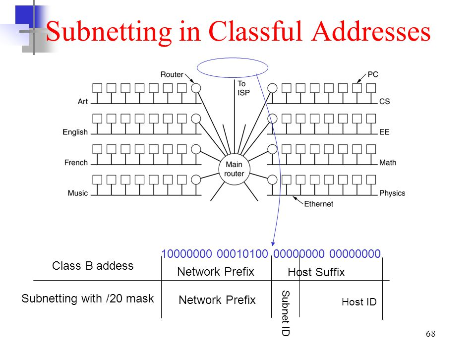 Subnetting in Classful Addresses