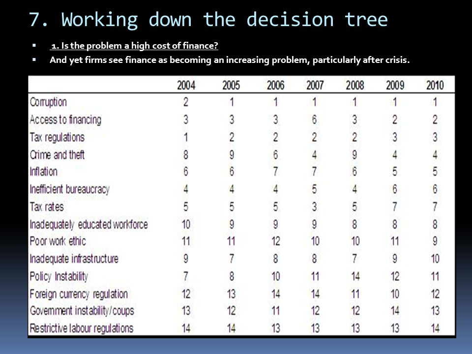 7. Working down the decision tree