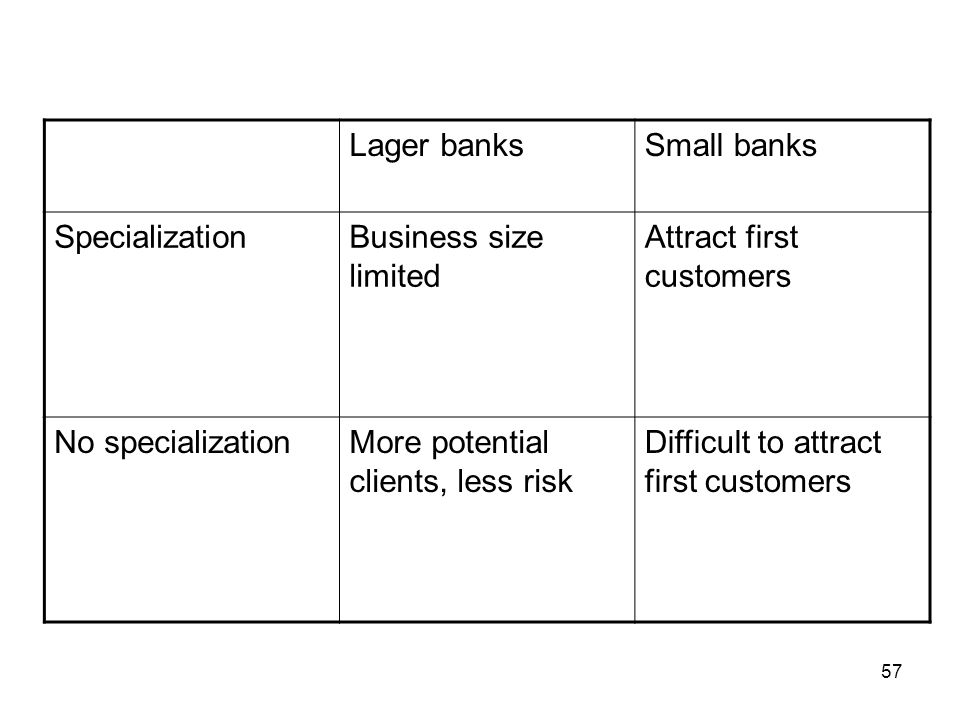 Lager banks Small banks. Specialization. Business size limited. Attract first customers. No specialization.