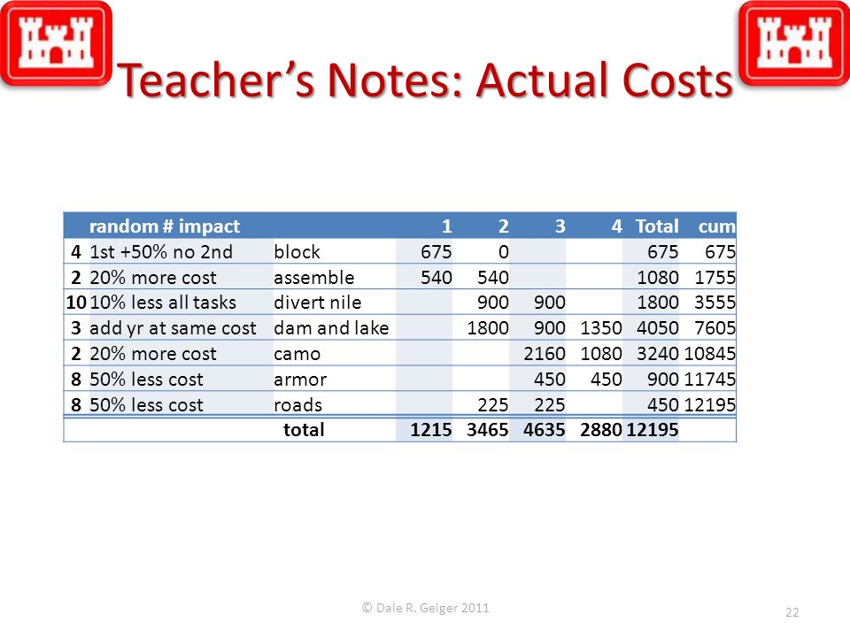 Teacher's Notes: Actual Costs