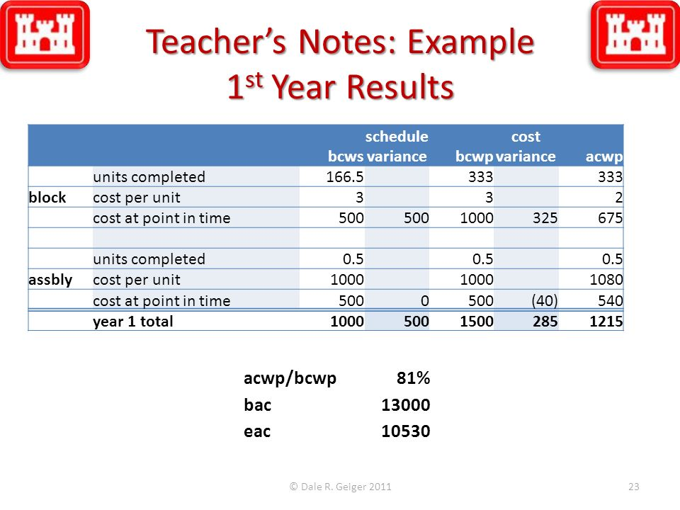 Teacher's Notes: Example 1st Year Results