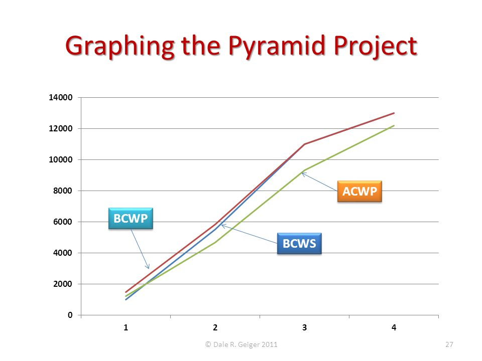 Graphing the Pyramid Project