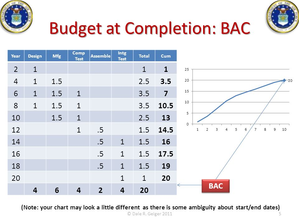 Budget at Completion: BAC