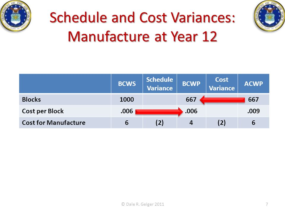 Schedule and Cost Variances: Manufacture at Year 12