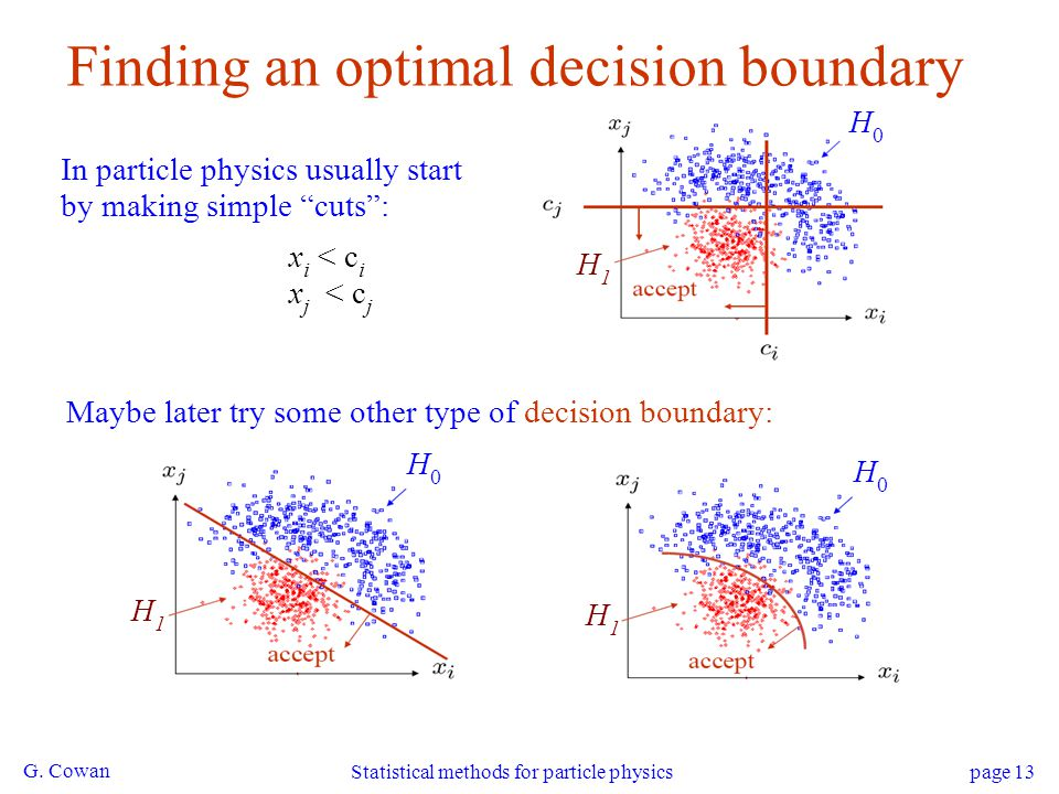 Finding an optimal decision boundary