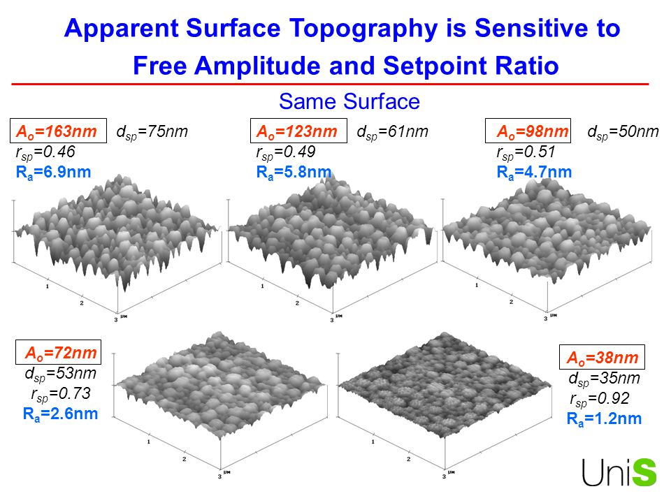 Apparent Surface Topography is Sensitive to
