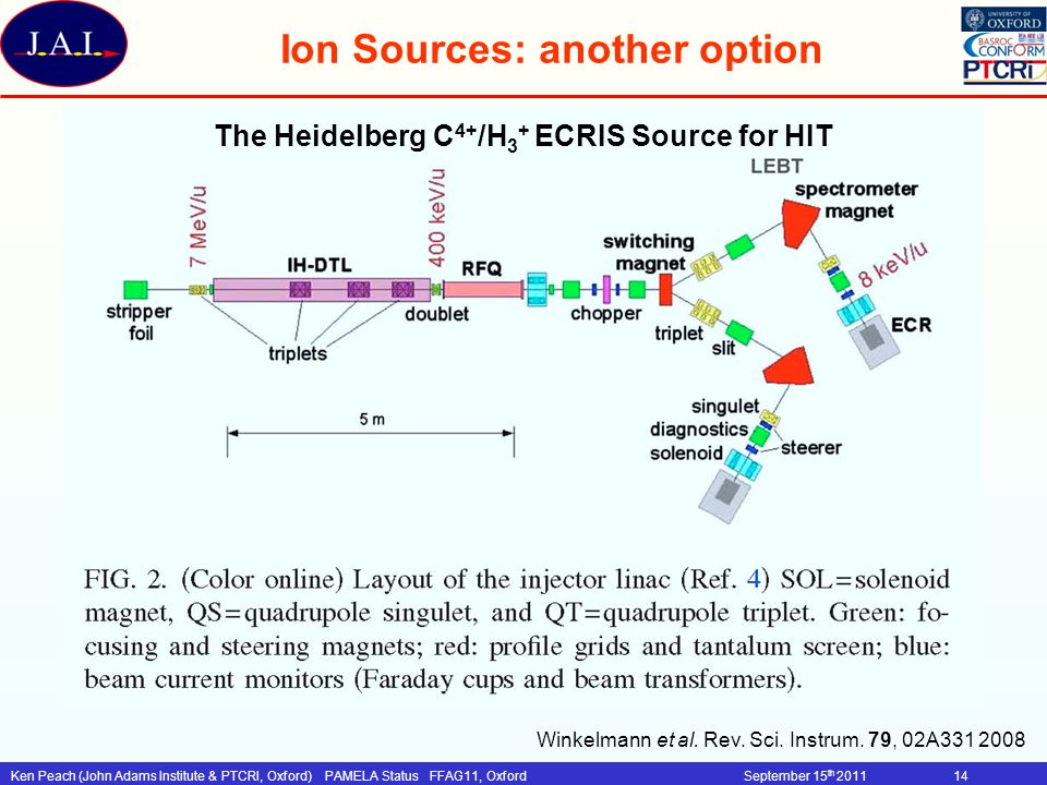 Ion Sources: another option