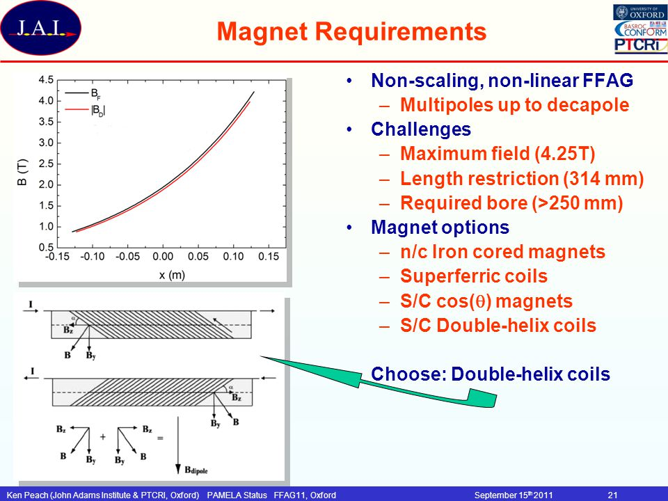 Magnet Requirements Non-scaling, non-linear FFAG