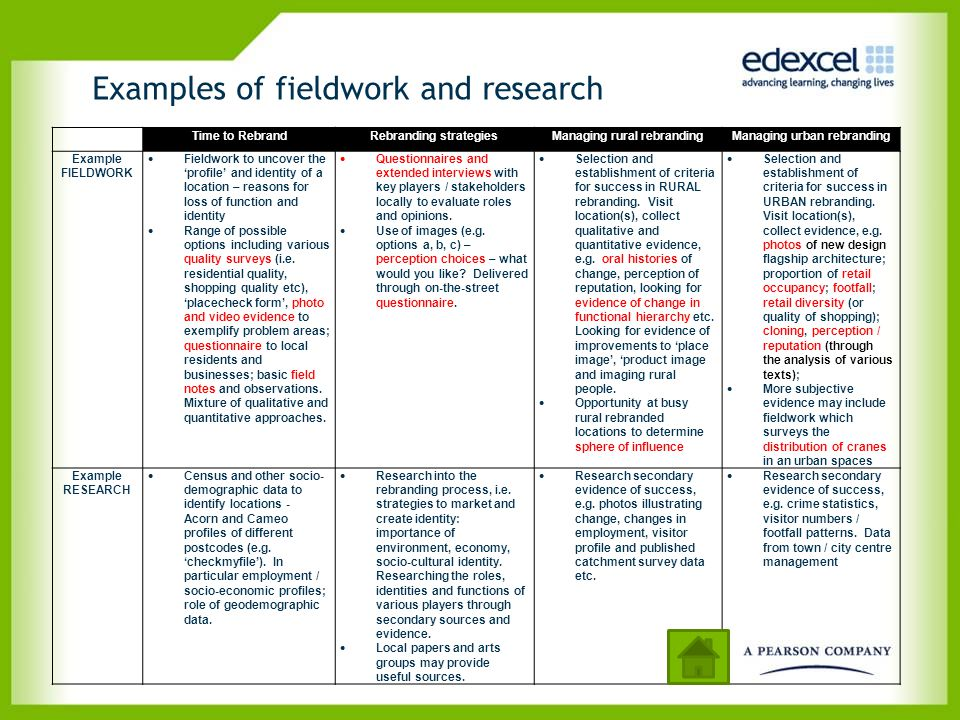 Examples of fieldwork and research