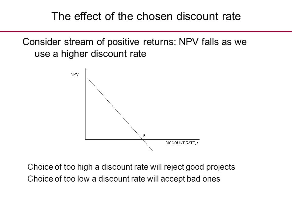 The effect of the chosen discount rate