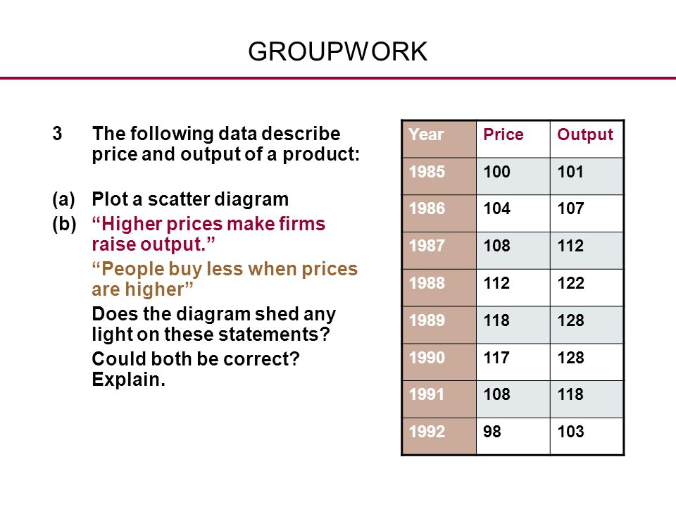 GROUPWORK 3 The following data describe price and output of a product:
