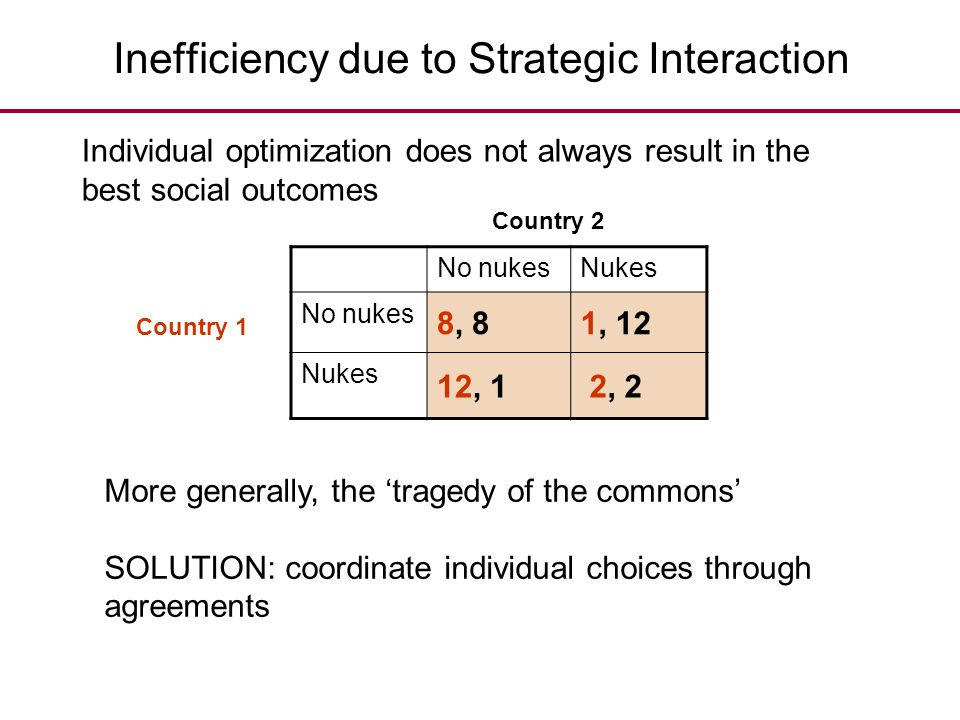 Inefficiency due to Strategic Interaction