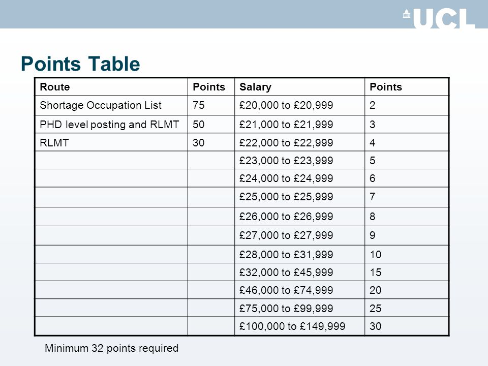 Points Table Route Points Salary Shortage Occupation List 75