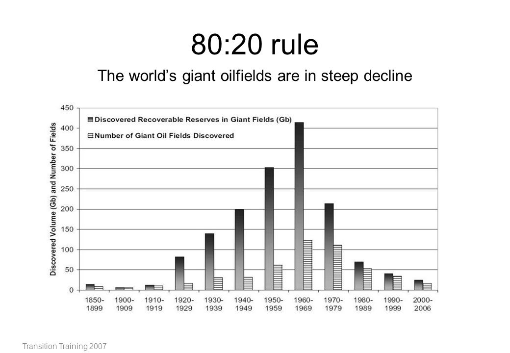 The world's giant oilfields are in steep decline