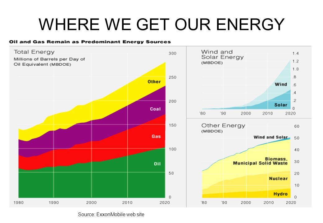 WHERE WE GET OUR ENERGY