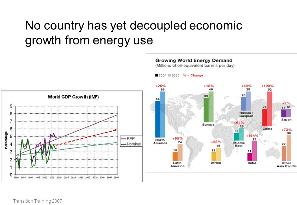 No country has yet decoupled economic growth from energy use
