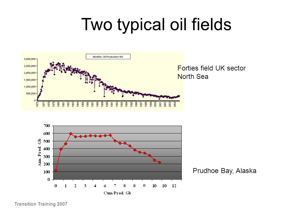 Two typical oil fields Forties field UK sector North Sea