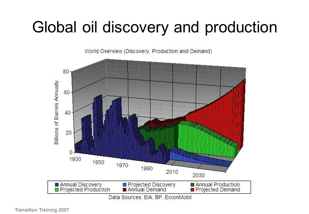 Global oil discovery and production