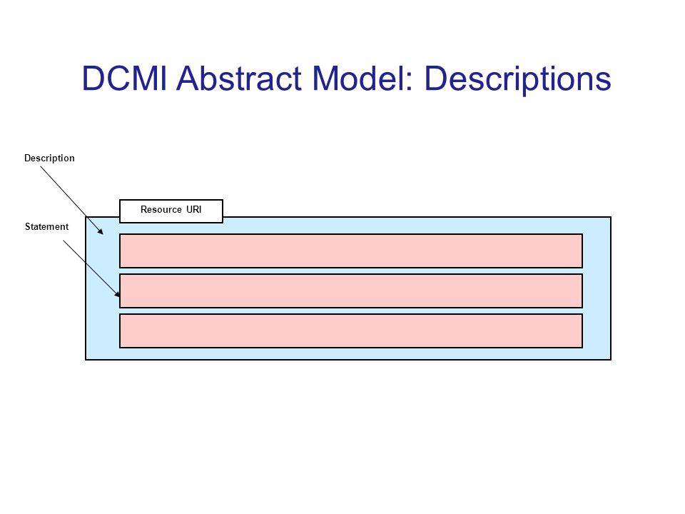 DCMI Abstract Model: Descriptions