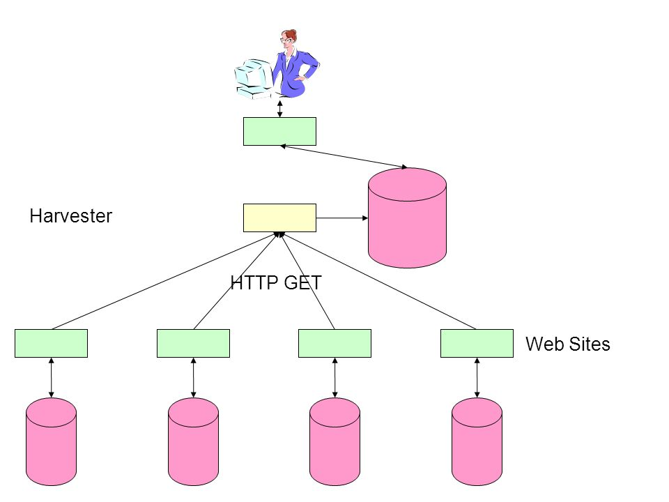 Harvester HTTP GET Web Sites