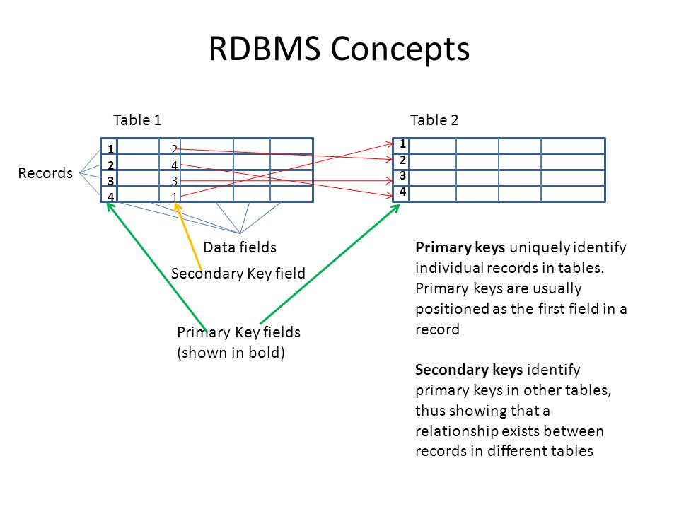 RDBMS Concepts Table 1 Table 2 Records Data fields
