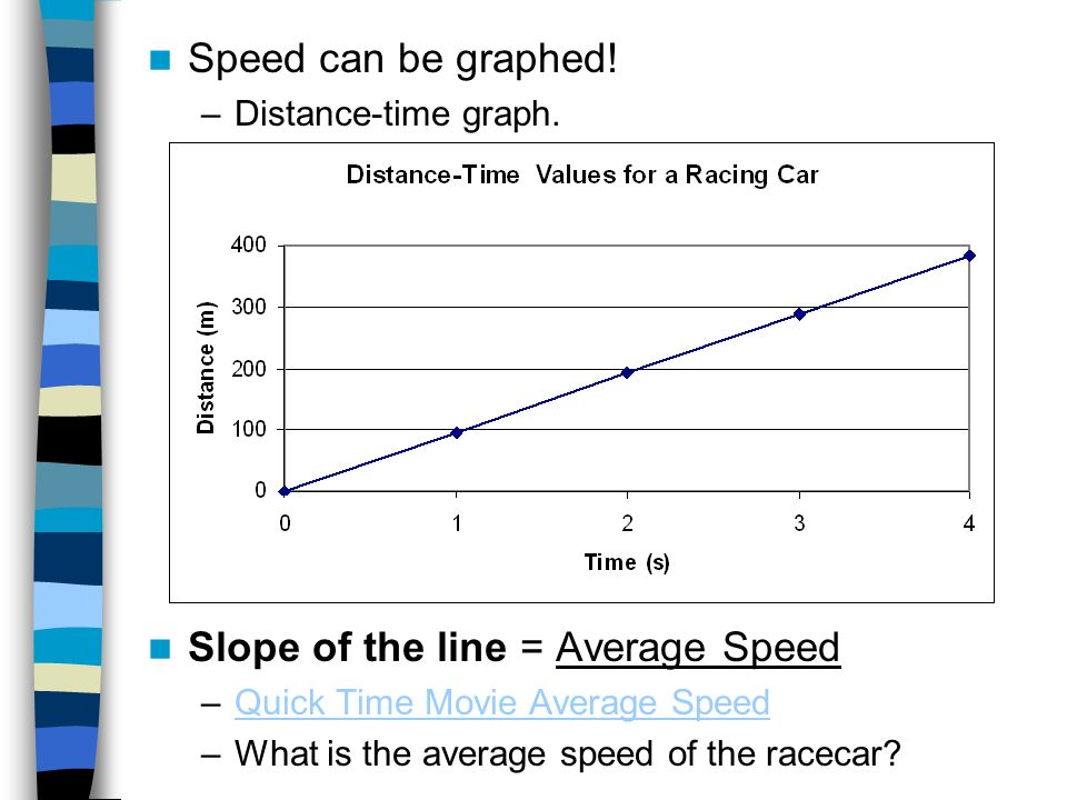 Slope of the line = Average Speed