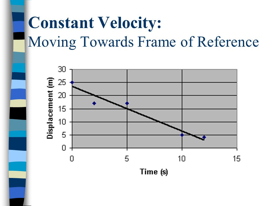 Constant Velocity: Moving Towards Frame of Reference