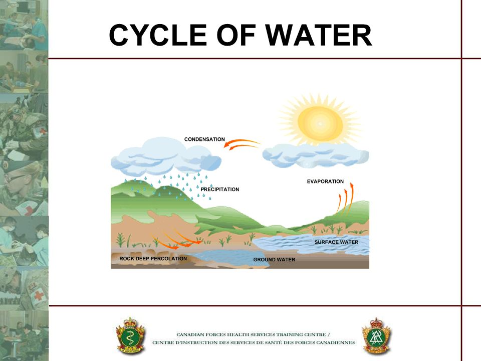 CYCLE OF WATER The cycle of water or hydrological cycle.
