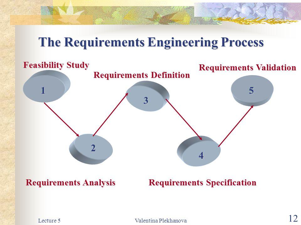 Lecture 5 requirements engineering ppt download the requirements engineering process ccuart Images