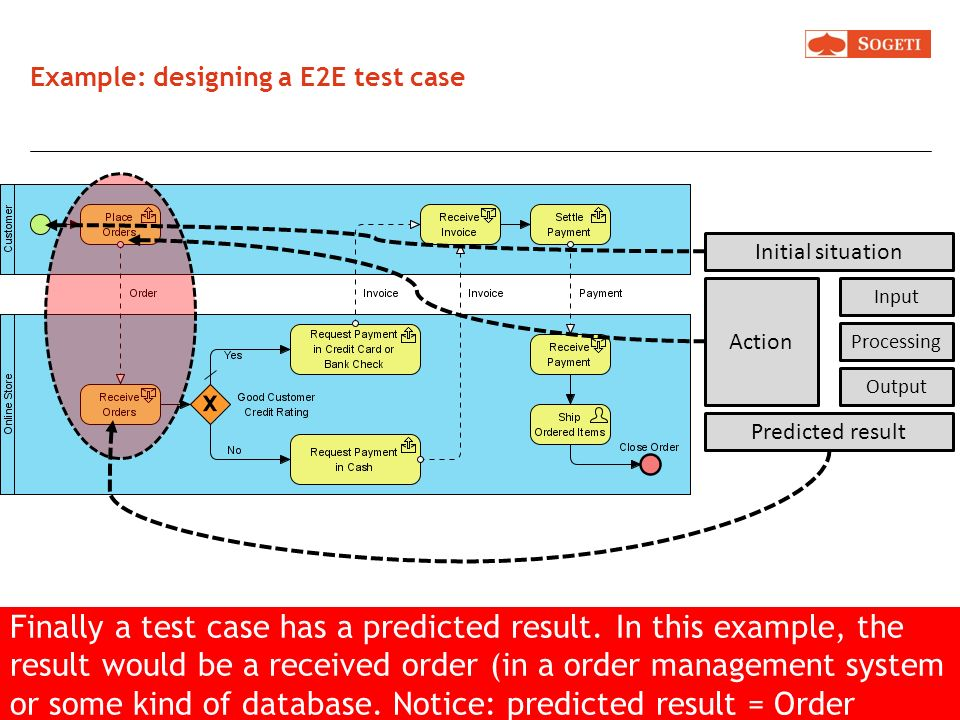 Example: designing a E2E test case