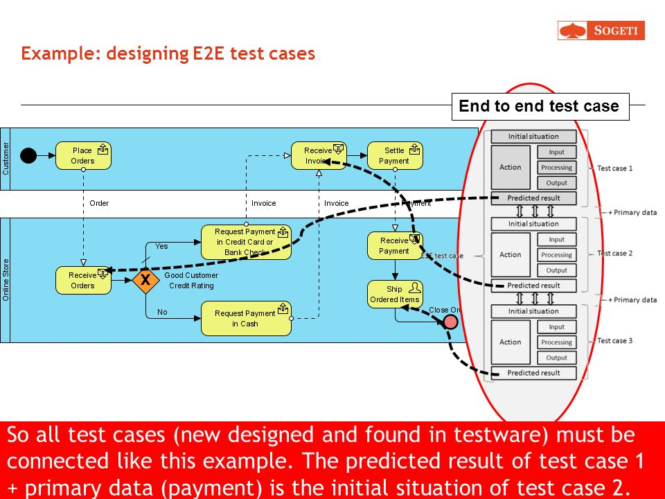 Example: designing E2E test cases