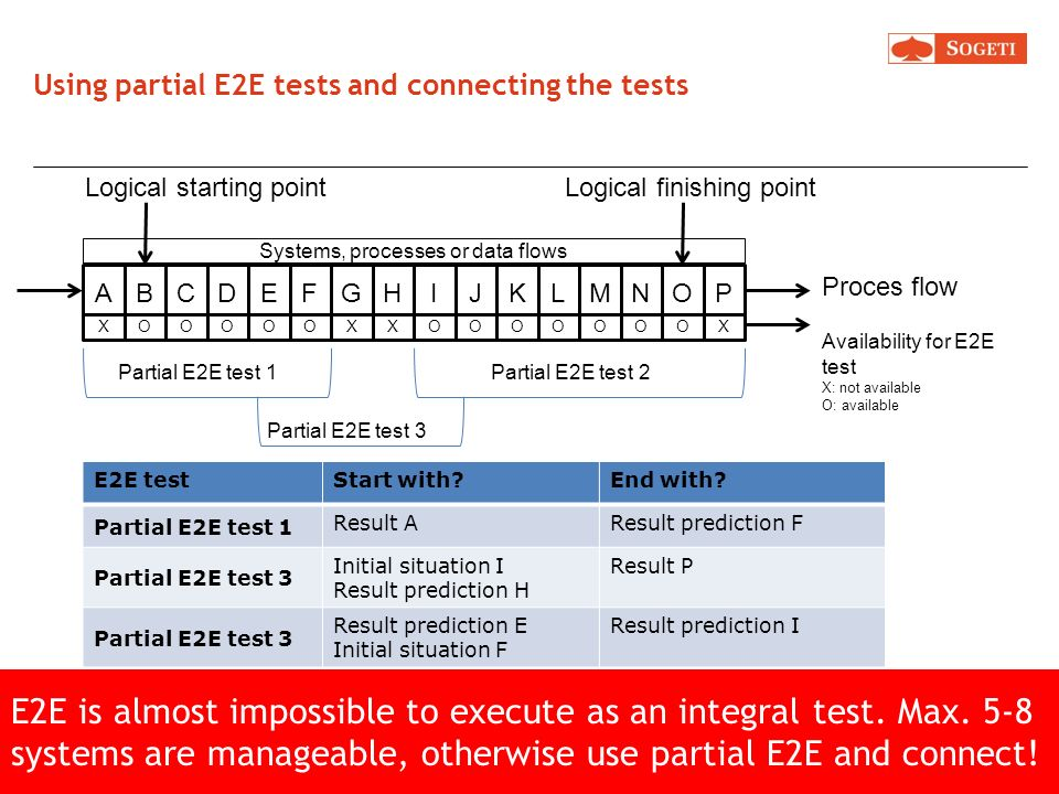 Using partial E2E tests and connecting the tests